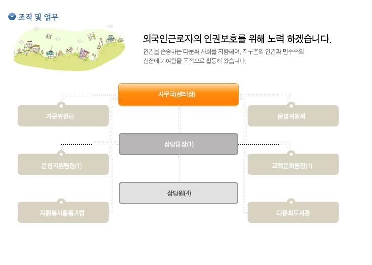 A_조직및업무
