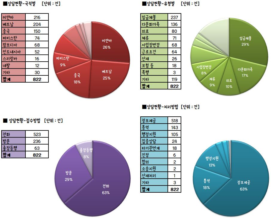 02. 상담현황 - 2월 상담현황
