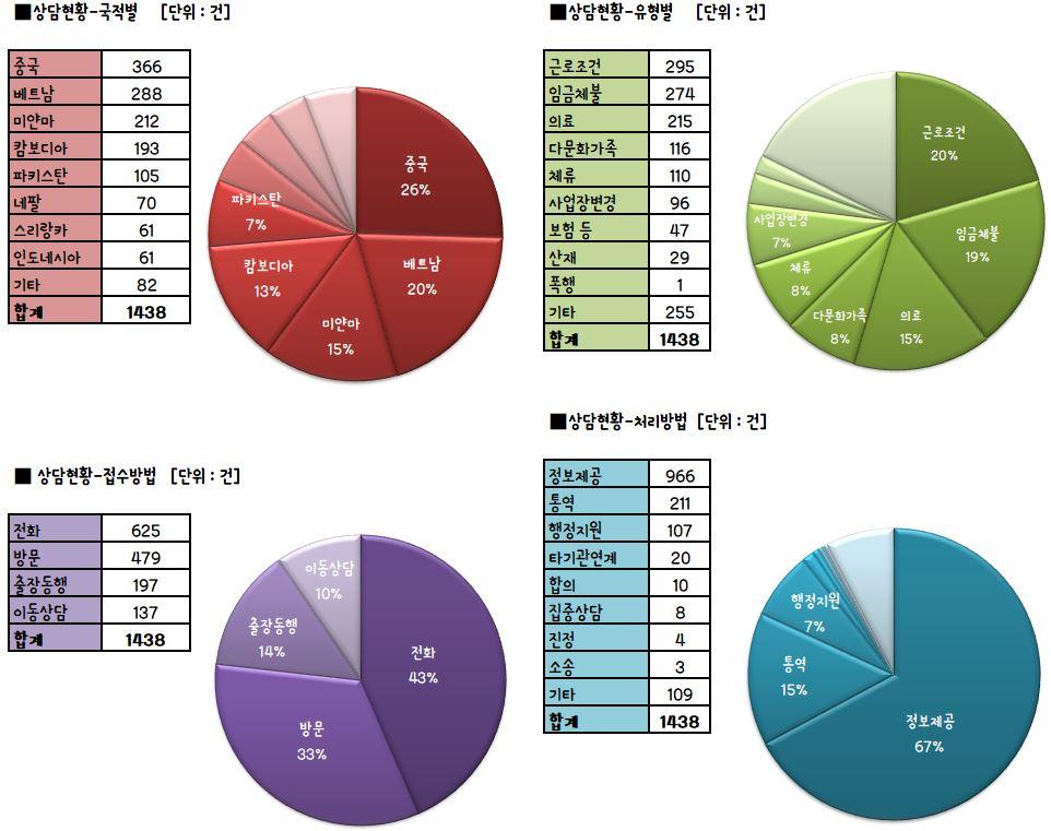 02. 상담현황 - 6월 상담현황
